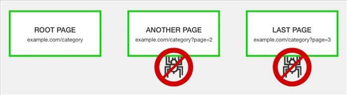 ảnh hưởng của pagination