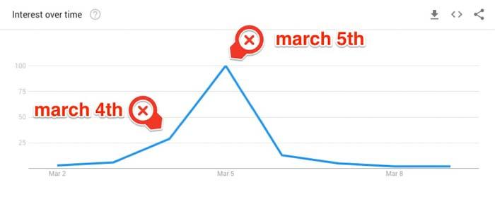 huong dan dung google trend