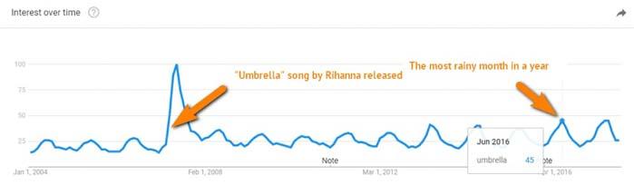 vi du google trend