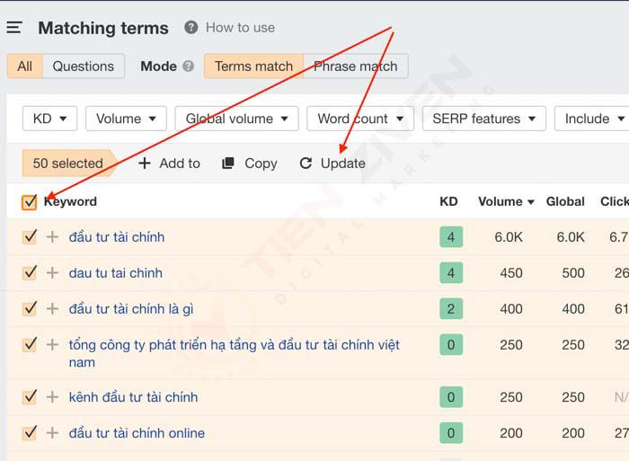 keyword topic cluster